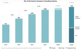interim-hub-size-of-the-Eastern-European-Consulting-Industry